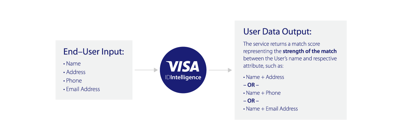 User Data Workflow