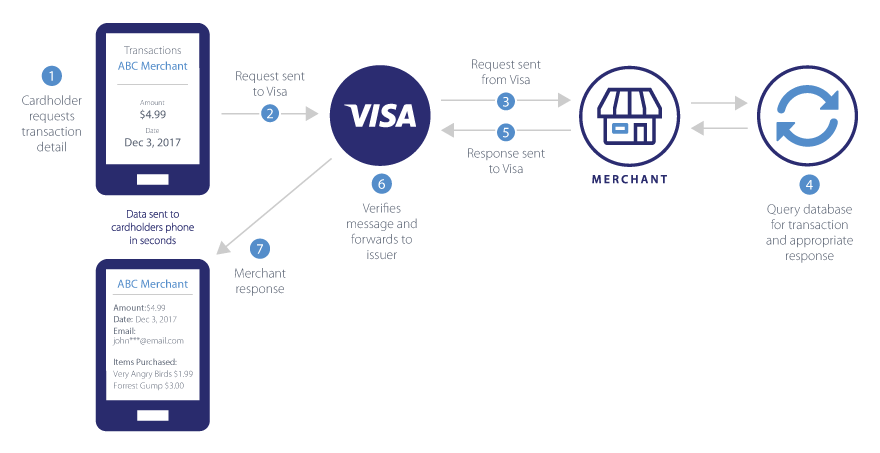 the following diagram illustrates a typical credit card transactionvisa cardholder purchase inquiry the following diagram illustrates a typical credit card transaction