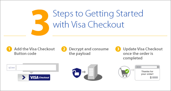 Getting started with Visa Checkout graphic