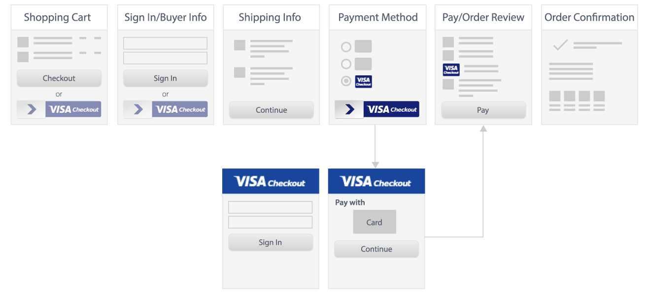 Visa Checkout graphic for shopping cart