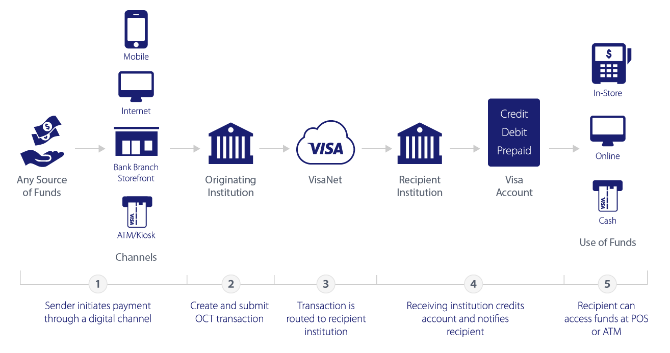 Visa direct visa developer center visa direct how it works nvjuhfo Gallery