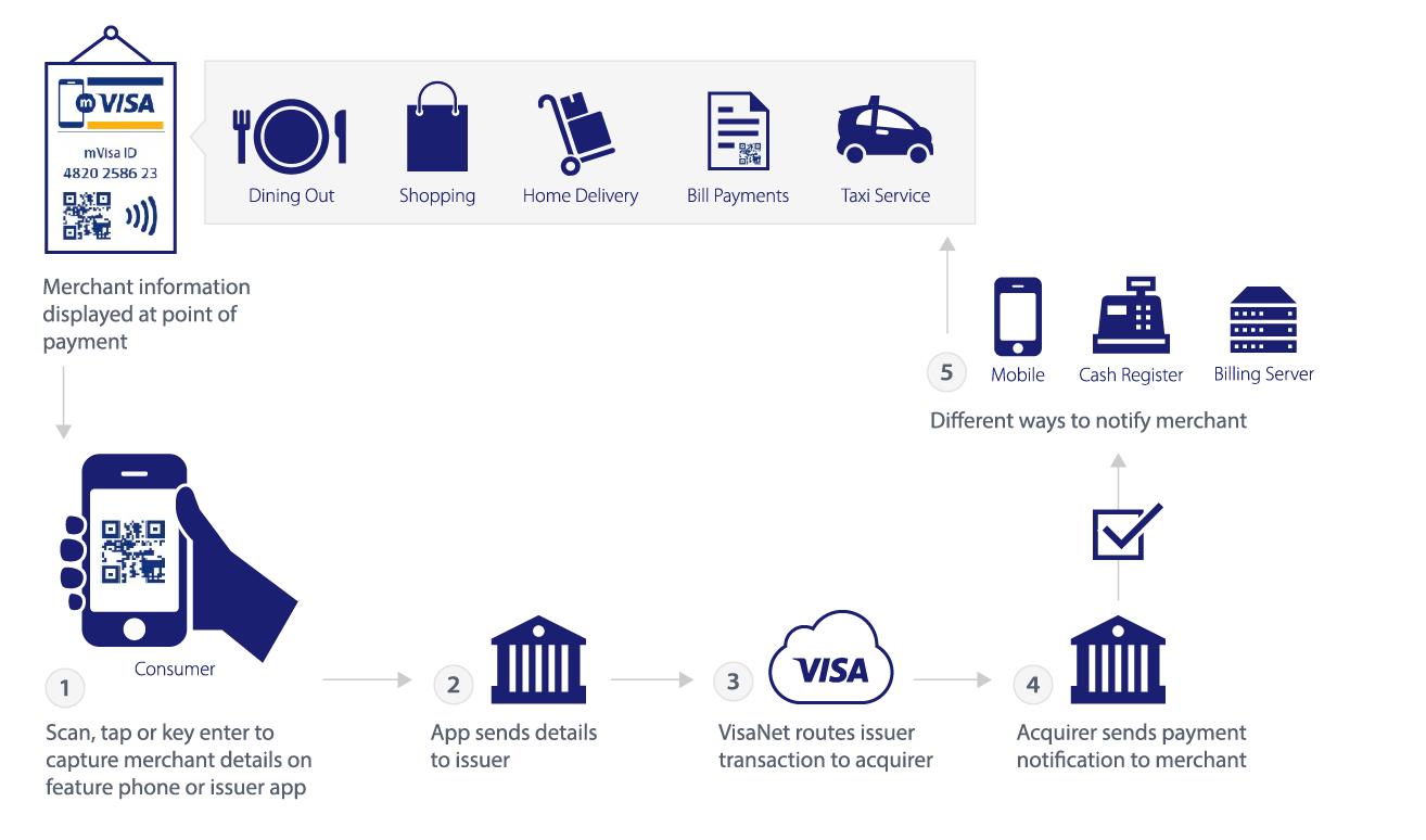 Visa direct visa developer center mvisa how it works platinumwayz
