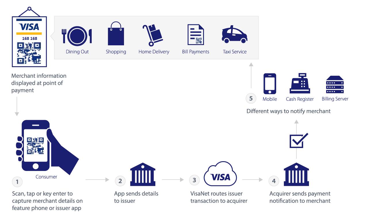 Visa Fast Funds
