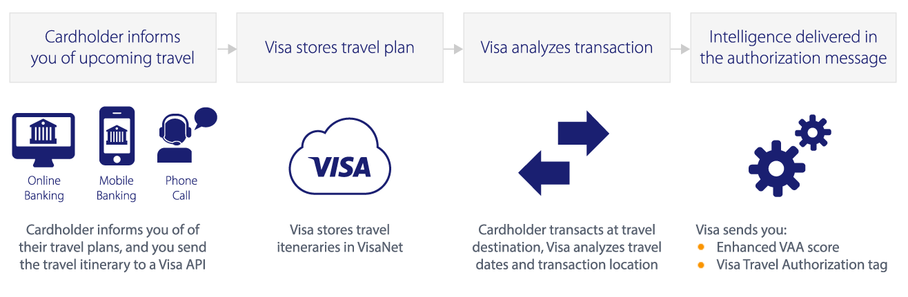 Visa Travel Notification Service: How It Works